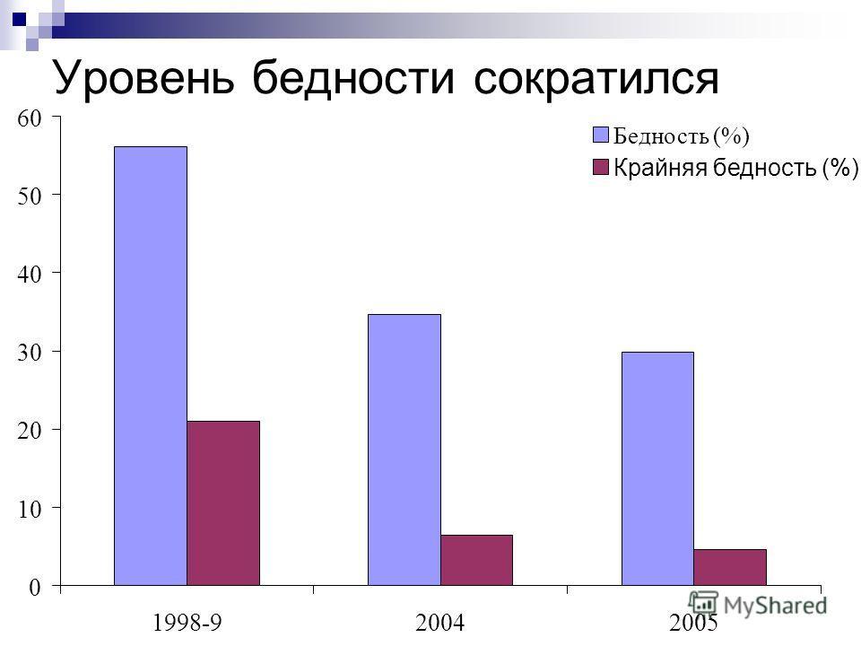 Уровень бедности сократился 0 10 20 30 40 50 60 1998-920042005 Бедность (%) Крайняя бедность (%)