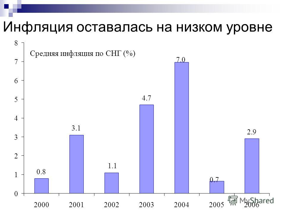 Инфляция оставалась на низком уровне Средняя инфляция по СНГ (%) 0.8 3.1 4.7 2.9 1.1 7.0 0.7 0 1 2 3 4 5 6 7 8 2000200120022003200420052006