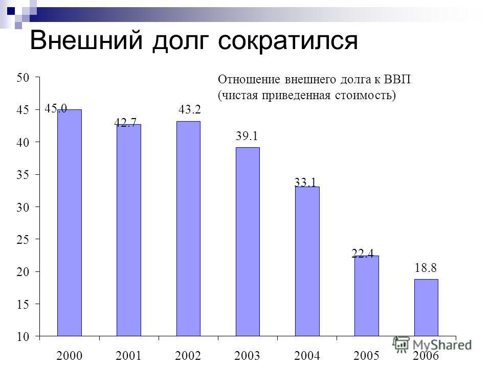 Внешний долг сократился Отношение внешнего долга к ВВП (чистая приведенная стоимость) 39.1 18.8 42.7 45.0 22.4 33.1 43.2 10 15 20 25 30 35 40 45 50 2000200120022003200420052006