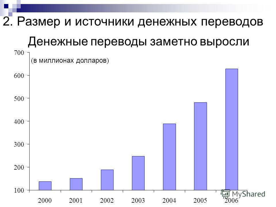 2. Размер и источники денежных переводов Денежные переводы заметно выросли ( в миллионах долларов ) 100 200 300 400 500 600 700 2000200120022003200420052006