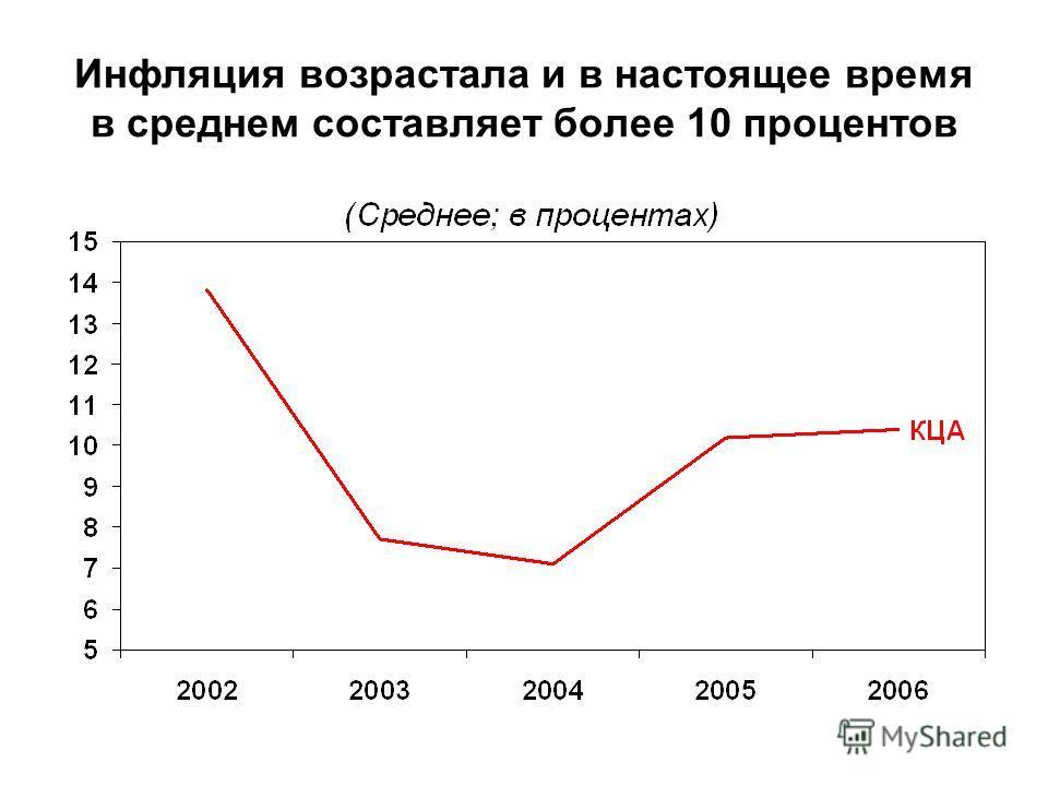 Инфляция возрастала и в настоящее время в среднем составляет более 10 процентов