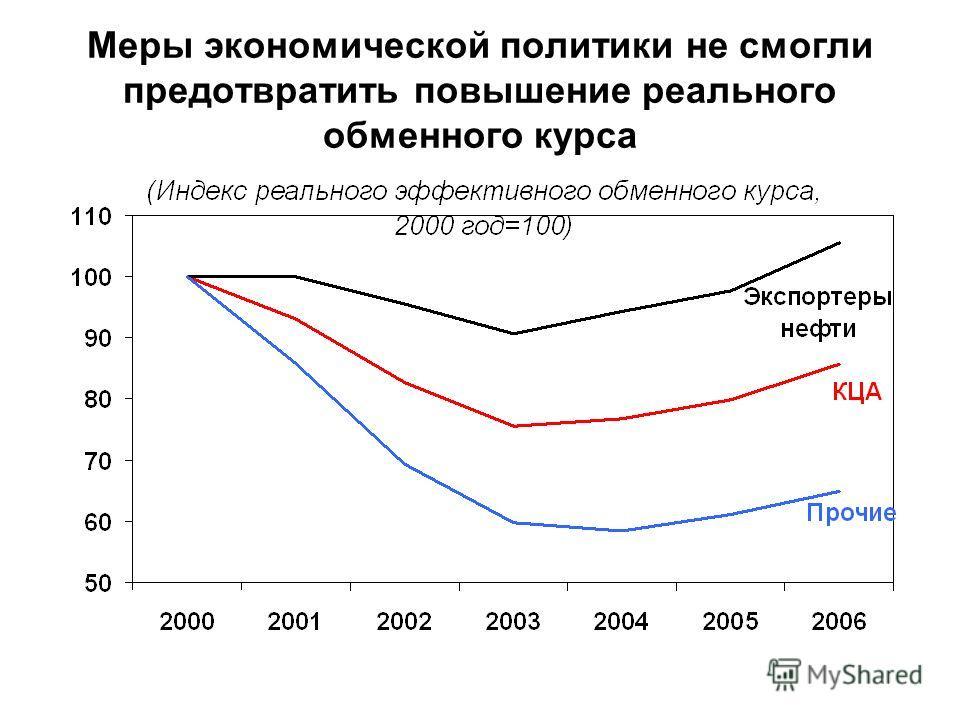 Меры экономической политики не смогли предотвратить повышение реального обменного курса