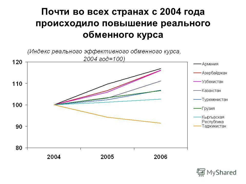 Почти во всех странах с 2004 года происходило повышение реального обменного курса