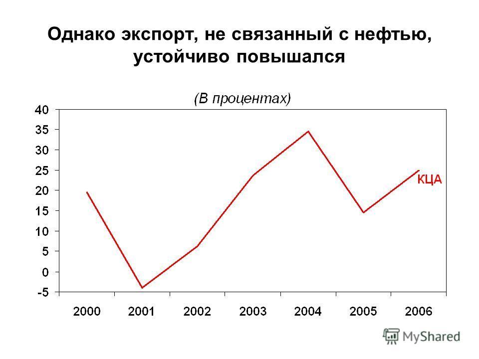 Однако экспорт, не связанный с нефтью, устойчиво повышался