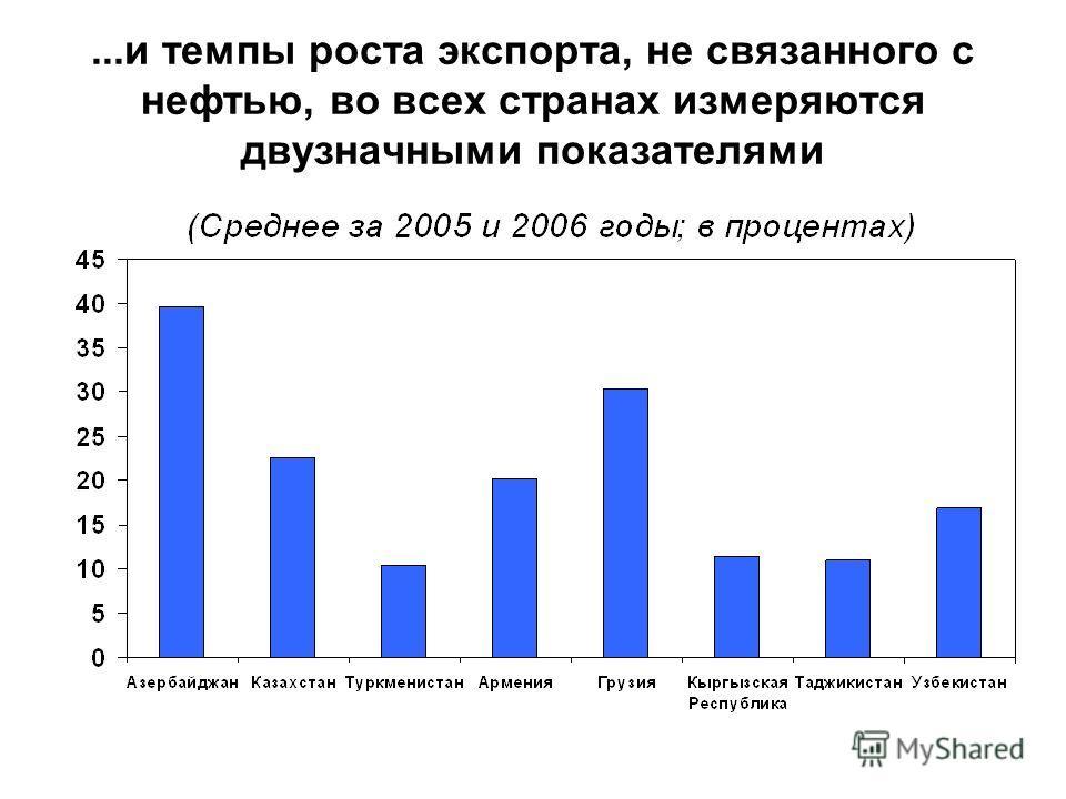 ...и темпы роста экспорта, не связанного с нефтью, во всех странах измеряются двузначными показателями