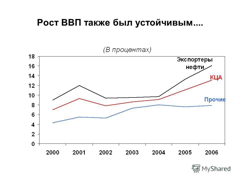 Рост ВВП также был устойчивым....