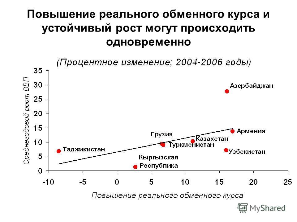 Повышение реального обменного курса и устойчивый рост могут происходить одновременно