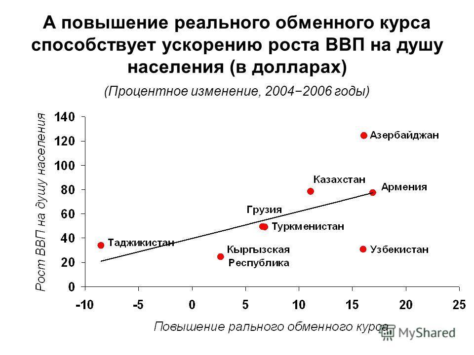А повышение реального обменного курса способствует ускорению роста ВВП на душу населения (в долларах) (Процентное изменение, 20042006 годы)