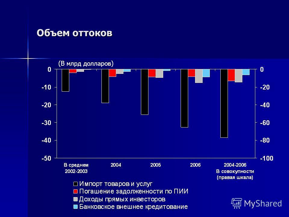 Объем оттоков (В млрд долларов)
