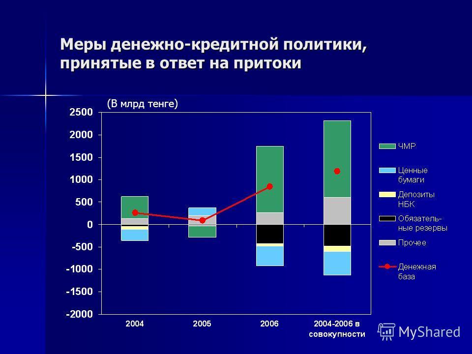 Меры денежно-кредитной политики, принятые в ответ на притоки (В млрд тенге)