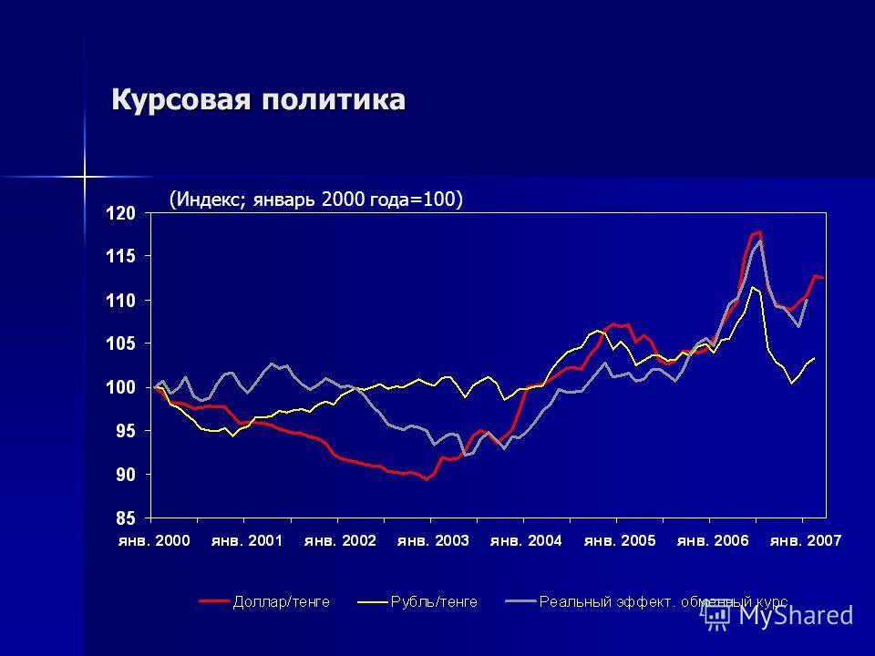 Курсовая политика (Индекс; январь 2000 года=100)