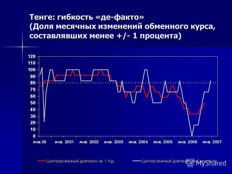 Тенге: гибкость «де-факто» (Доля месячных изменений обменного курса, составлявших менее +/- 1 процента)