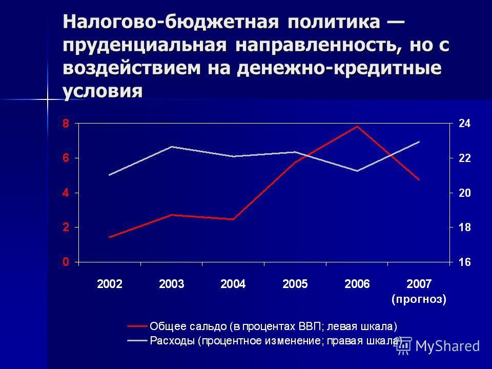 Налогово-бюджетная политика пруденциальная направленность, но с воздействием на денежно-кредитные условия