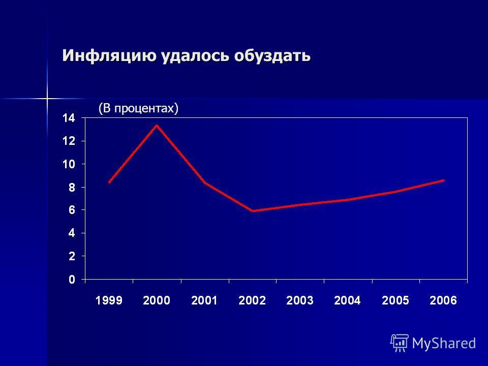 Инфляцию удалось обуздать (В процентах)