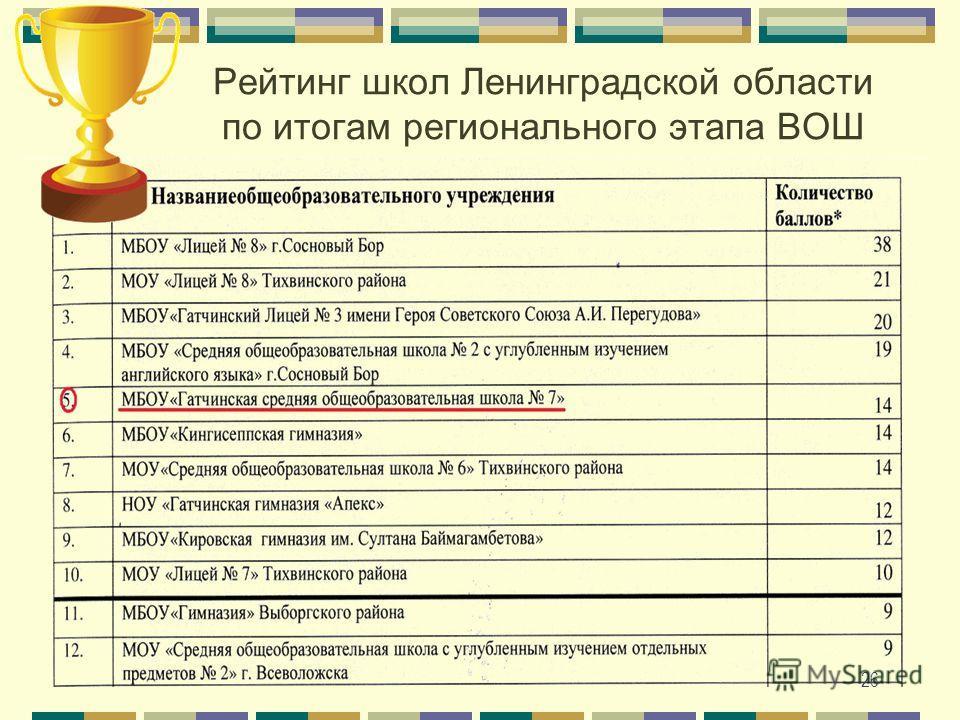 Рейтинг школ Ленинградской области по итогам регионального этапа ВОШ 26