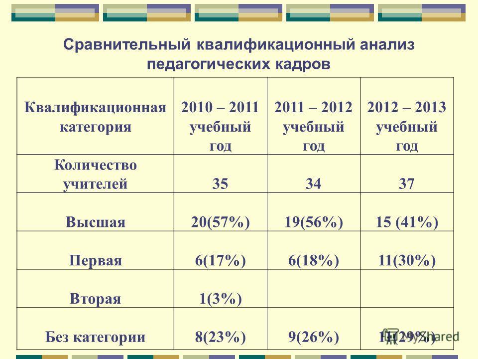 Сравнительный квалификационный анализ педагогических кадров Квалификационная категория 2010 – 2011 учебный год 2011 – 2012 учебный год 2012 – 2013 учебный год Количество учителей353437 Высшая20(57%)19(56%)15 (41%) Первая6(17%)6(18%)11(30%) Вторая1(3%
