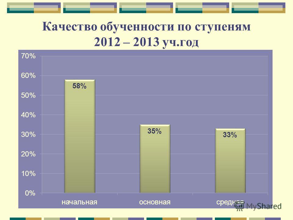 Качество обученности по ступеням 2012 – 2013 уч.год