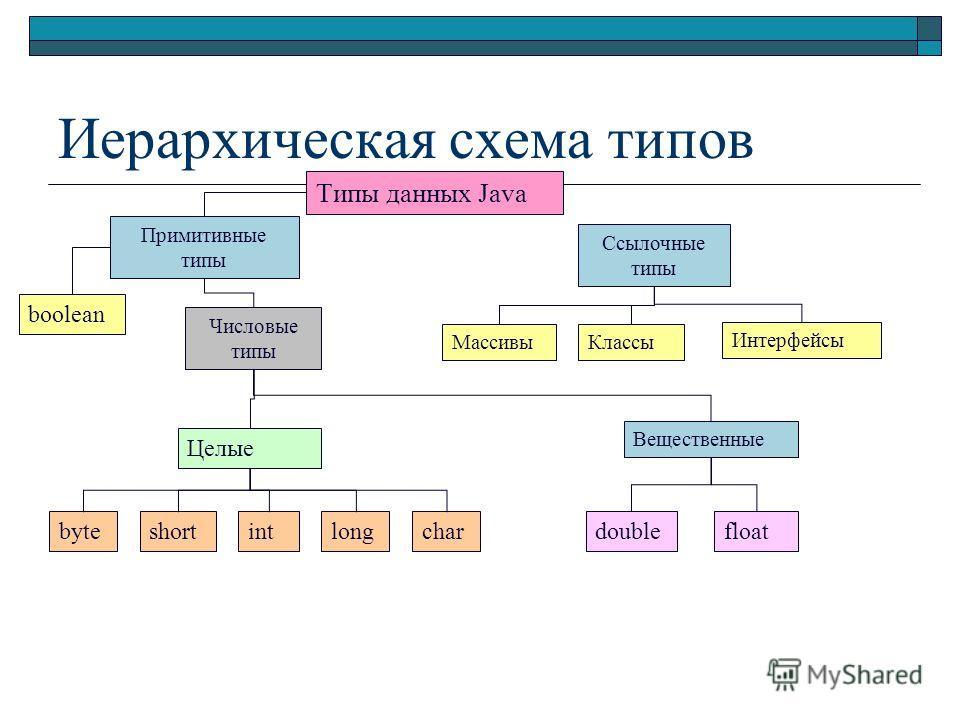 Иерархическая схема типов Tипы данных Java Примитивные типы Ссылочные типы boolean Числовые типы Целые Вещественные byteshortintlongchardoublefloat МассивыКлассы Интерфейсы