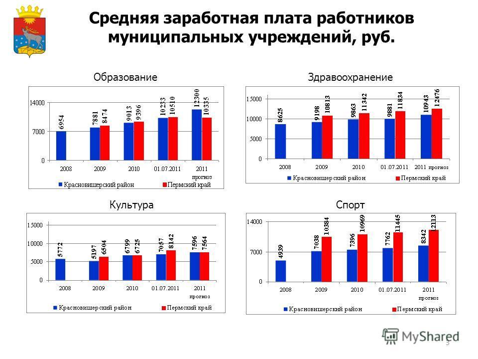 3 Средняя заработная плата работников муниципальных учреждений, руб. ОбразованиеЗдравоохранение КультураСпорт