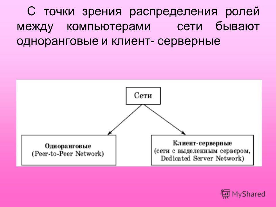 С точки зрения распределения ролей между компьютерами сети бывают одноранговые и клиент- серверные