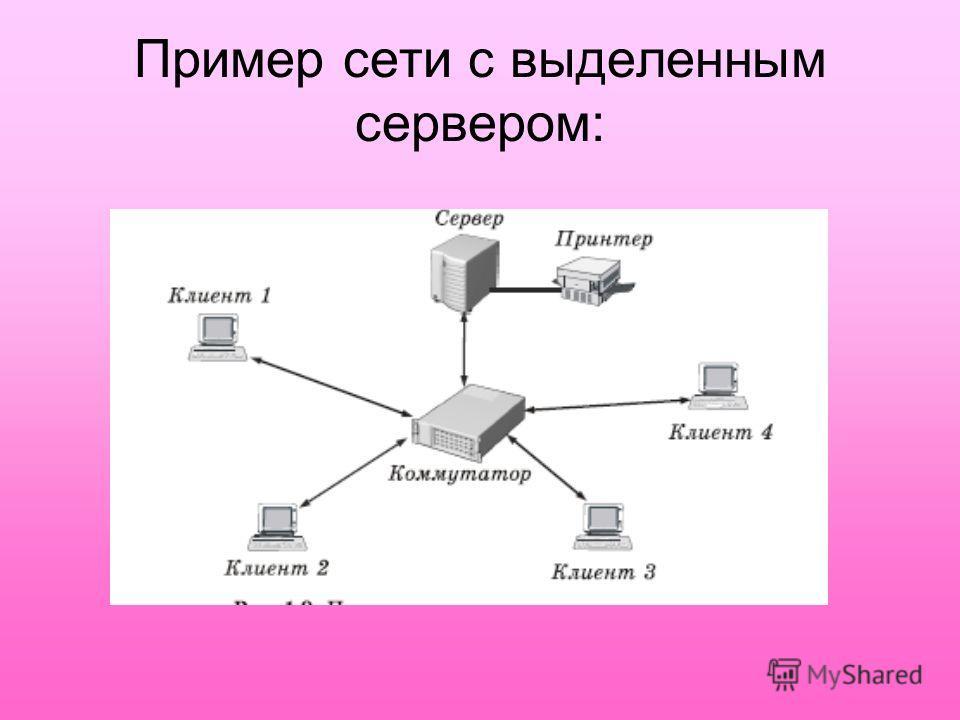 Пример сети с выделенным сервером: