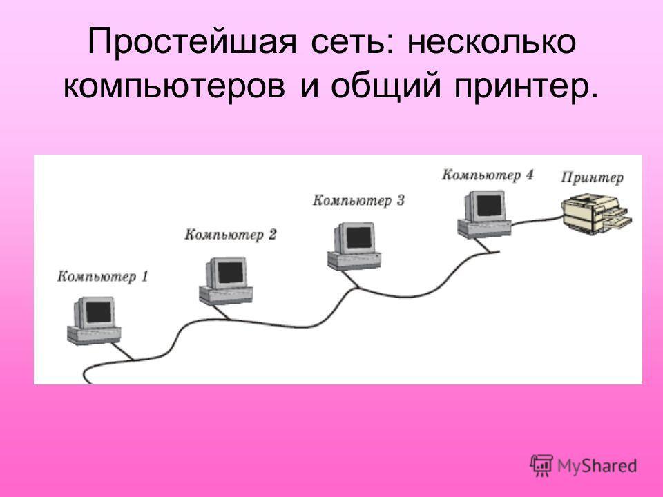 Простейшая сеть: несколько компьютеров и общий принтер.