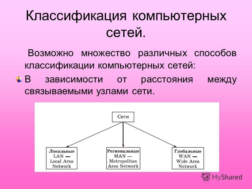 Классификация компьютерных сетей. Возможно множество различных способов классификации компьютерных сетей: В зависимости от расстояния между связываемыми узлами сети.