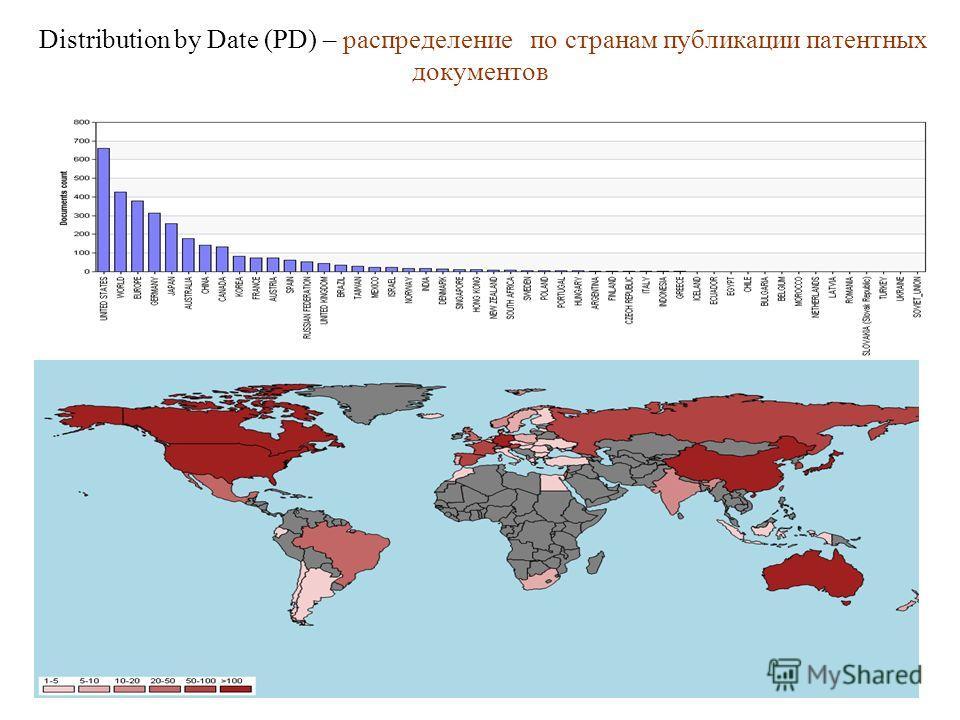 Distribution by Date (PD) – распределение по странам публикации патентных документов