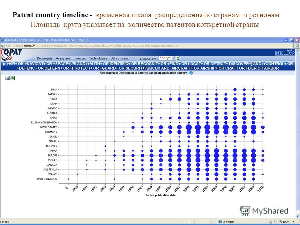 Patent country timeline - временная шкала распределения по странам и регионам Площадь круга указывает на количество патентов конкретной страны