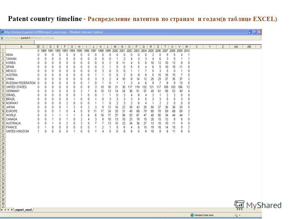 Patent country timeline - Распределение патентов по странам и годам(в таблице EXCEL)