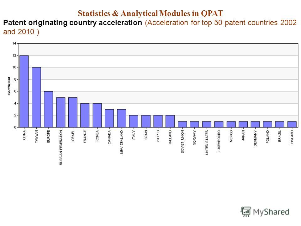 Statistics & Analytical Modules in QPAT Patent originating country acceleration (Acceleration for top 50 patent countries 2002 and 2010 )