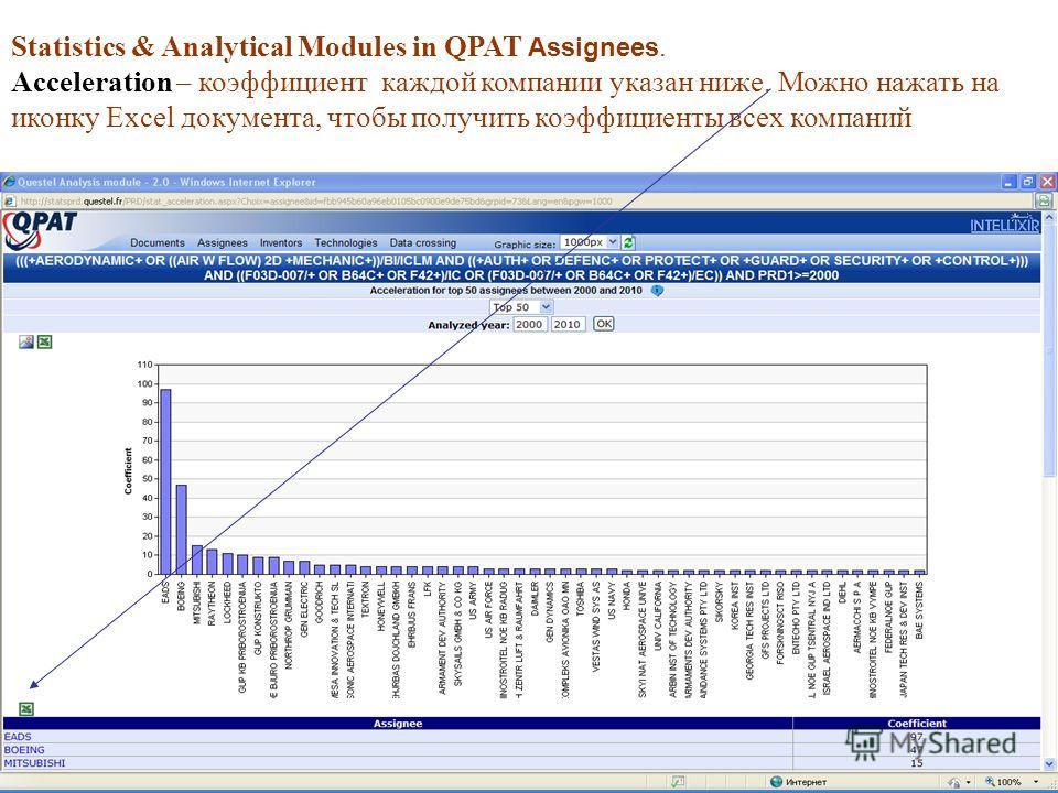 Statistics & Analytical Modules in QPAT Assignees. Acceleration – коэффициент каждой компании указан ниже. Можно нажать на иконку Excel документа, чтобы получить коэффициенты всех компаний