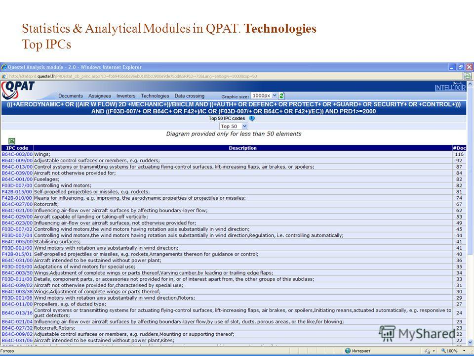 Statistics & Analytical Modules in QPAT. Technologies Top IPCs