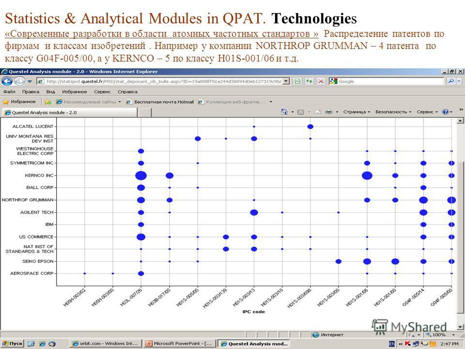 Statistics & Analytical Modules in QPAT. Technologies «Современные разработки в области атомных частотных стандартов » Распределение патентов по фирмам и классам изобретений. Например у компании NORTHROP GRUMMAN – 4 патента по классу G04F-005/00, а у