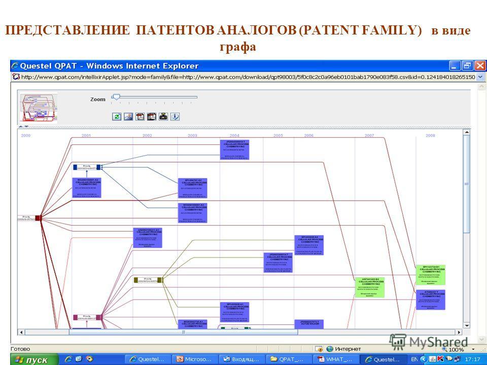 ПРЕДСТАВЛЕНИЕ ПАТЕНТОВ АНАЛОГОВ (PATENT FAMILY) в виде графа