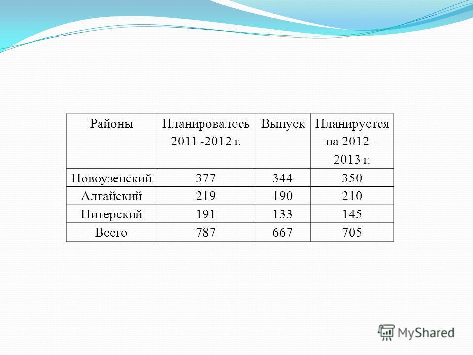 Районы Планировалось 2011 -2012 г. Выпуск Планируется на 2012 – 2013 г. Новоузенский377344350 Алгайский219190210 Питерский191133145 Всего787667705