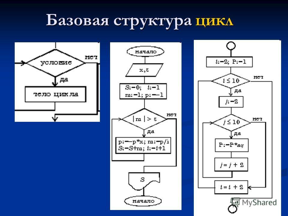Базовая структура цикл