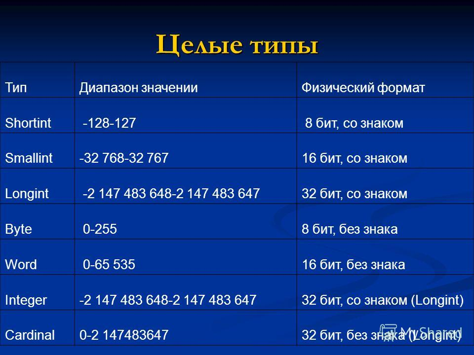 Целые типы ТипДиапазон значенииФизический формат Shortint -128-127 8 бит, со знаком Smallint-32 768-32 76716 бит, со знаком Longint -2 147 483 648-2 147 483 64732 бит, со знаком Byte 0-2558 бит, без знака Word 0-65 53516 бит, без знака Integer-2 147