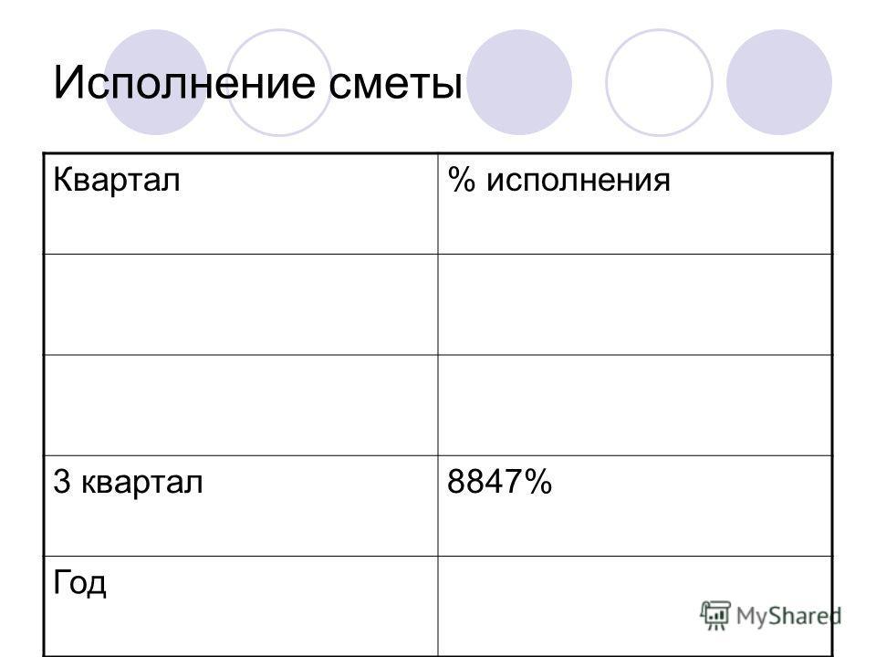 Исполнение сметы Квартал% исполнения 3 квартал8847% Год
