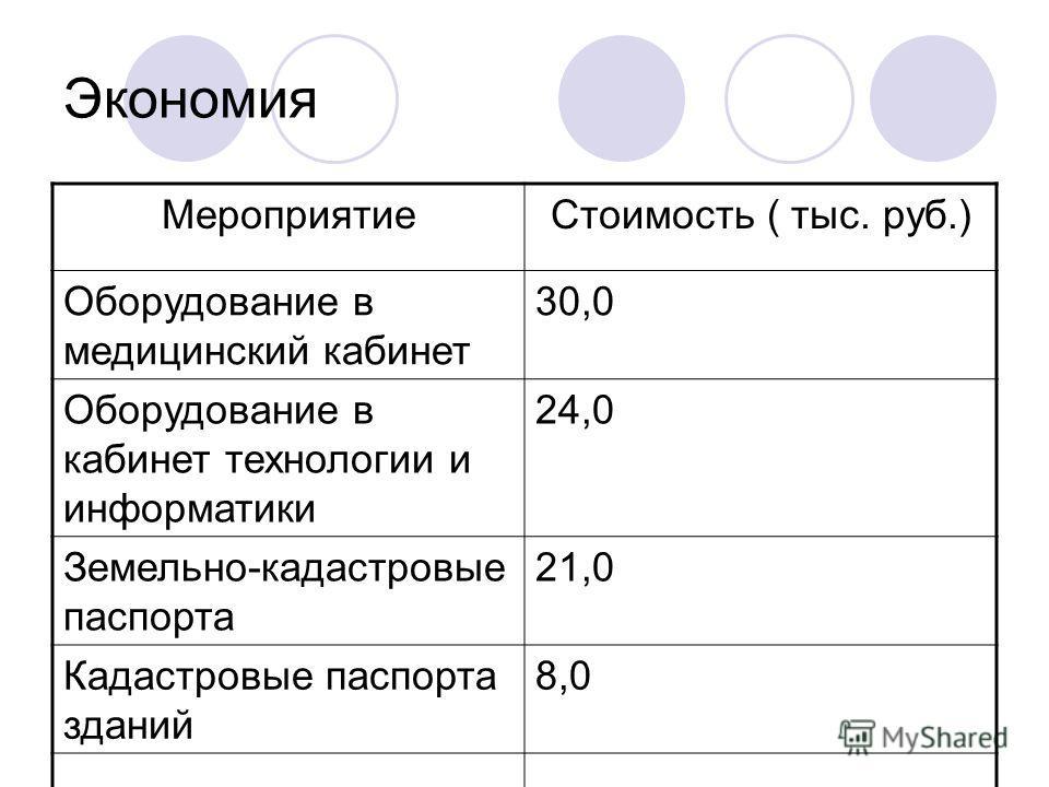 Экономия МероприятиеСтоимость ( тыс. руб.) Оборудование в медицинский кабинет 30,0 Оборудование в кабинет технологии и информатики 24,0 Земельно-кадастровые паспорта 21,0 Кадастровые паспорта зданий 8,0