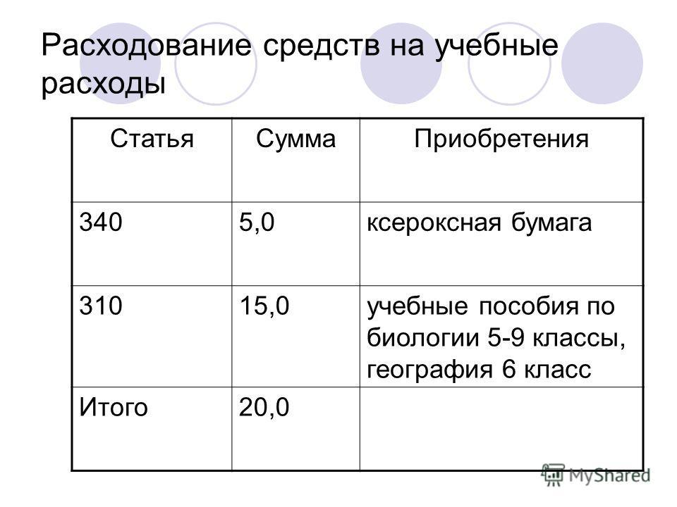 Расходование средств на учебные расходы СтатьяСуммаПриобретения 3405,0ксероксная бумага 31015,0учебные пособия по биологии 5-9 классы, география 6 класс Итого20,0