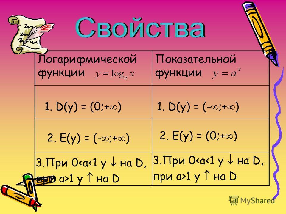 Показательная …? (I-в) Логарифмическая …? (II-в) 1. 2. 3. 4.