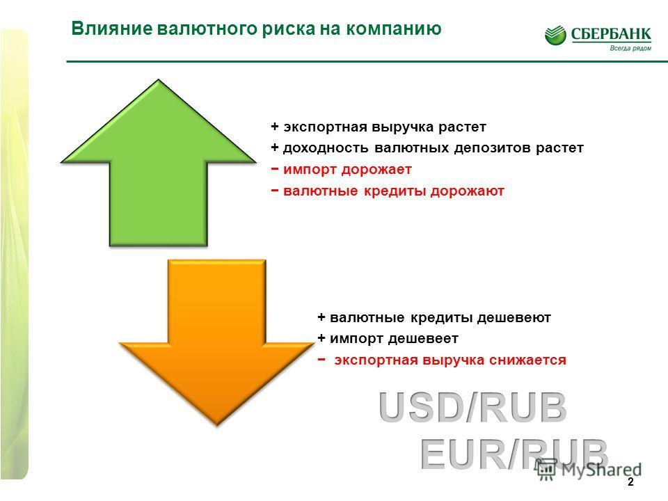 2 Влияние валютного риска на компанию + экспортная выручка растет + доходность валютных депозитов растет импорт дорожает валютные кредиты дорожают + валютные кредиты дешевеют + импорт дешевеет экспортная выручка снижается