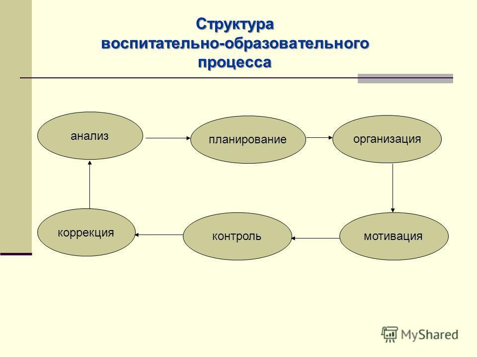 Структура воспитательно-образовательного процесса анализ планирование организация коррекция контрольмотивация