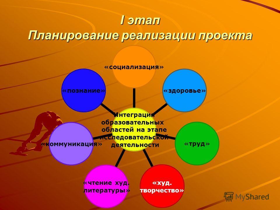I этап Планирование реализации проекта Интеграция образовательных областей на этапе исследовательской деятельности «социализация»«здоровье»«труд» «худ. творчество» «чтение худ. литературы» «коммуникация»«познание»