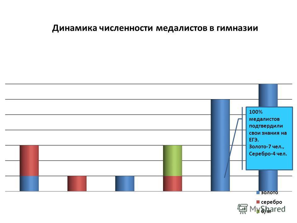 Динамика численности медалистов в гимназии