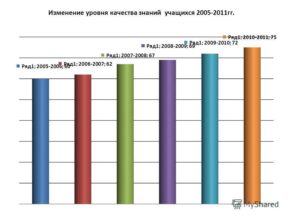 Изменение уровня качества знаний учащихся 2005-2011гг.