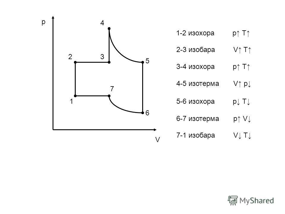 p V 32 1 7 6 5 4 1-2 изохора p T 2-3 изобара V T 3-4 изохора p T 4-5 изотерма V p 5-6 изохора p T 6-7 изотерма p V 7-1 изобара V T