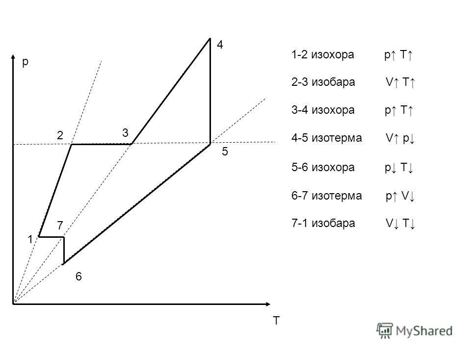 1-2 изохора p T 2-3 изобара V T 3-4 изохора p T 4-5 изотерма V p 5-6 изохора p T 6-7 изотерма p V 7-1 изобара V T p 6 7 1 2 3 4 5 T