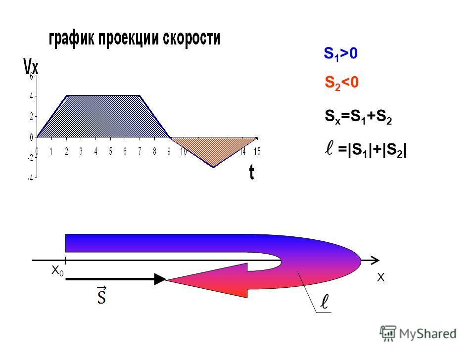 X0X0 X S 1 >0 S 2